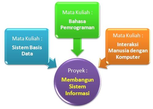 strukturPBL